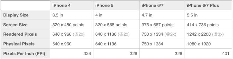 iphone multipliers